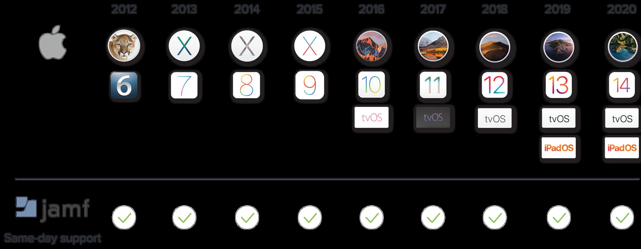 OS upgrade timeline.
