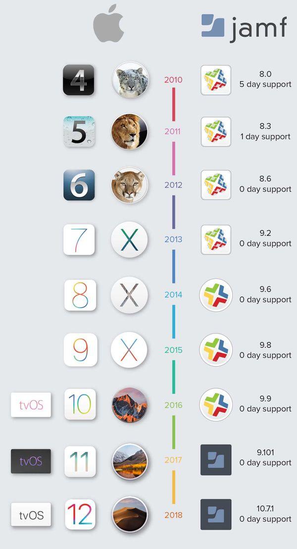 Jamf OS upgrades support timeline