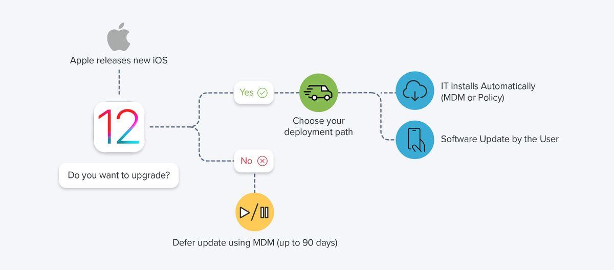 Ways to upgrade iOS flowchart