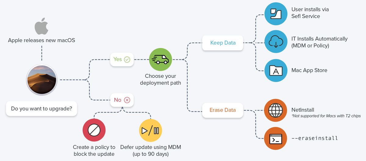 Ways to upgrade macOS flowchart