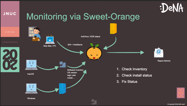 Screenshot of Jamf and Sweet Orange workflow