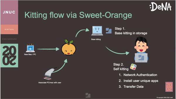 Screenshot of Jamf and DeNa workflow