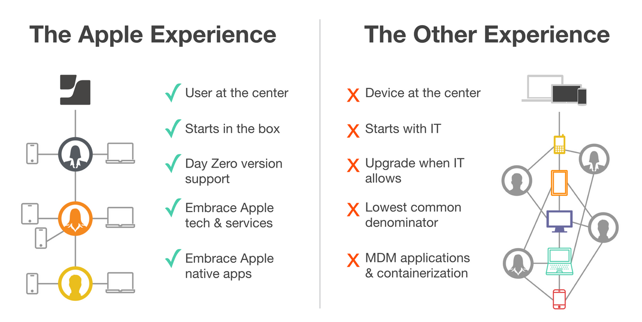 Apple Experience versus Other Device Experiences