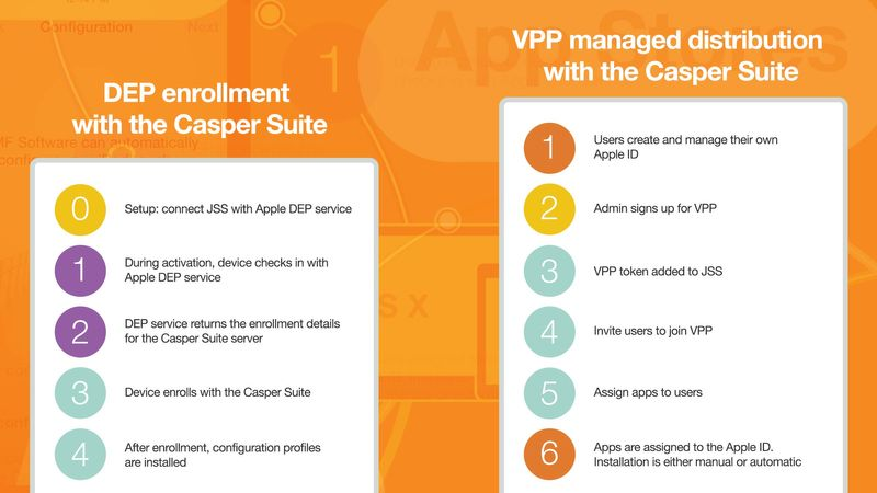 When paired with an Apple management tool like Casper Suite, DEP and VPP offer a new way to approach device setup and app provisioning.