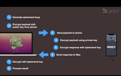 Generate ephemeral keys, encrypt payload with public key from iPhone, send payload to phone, decrypt payload using private key, encrypt response with ephemeral key, send response to Mac, decrypt with ephemeral key and process result.