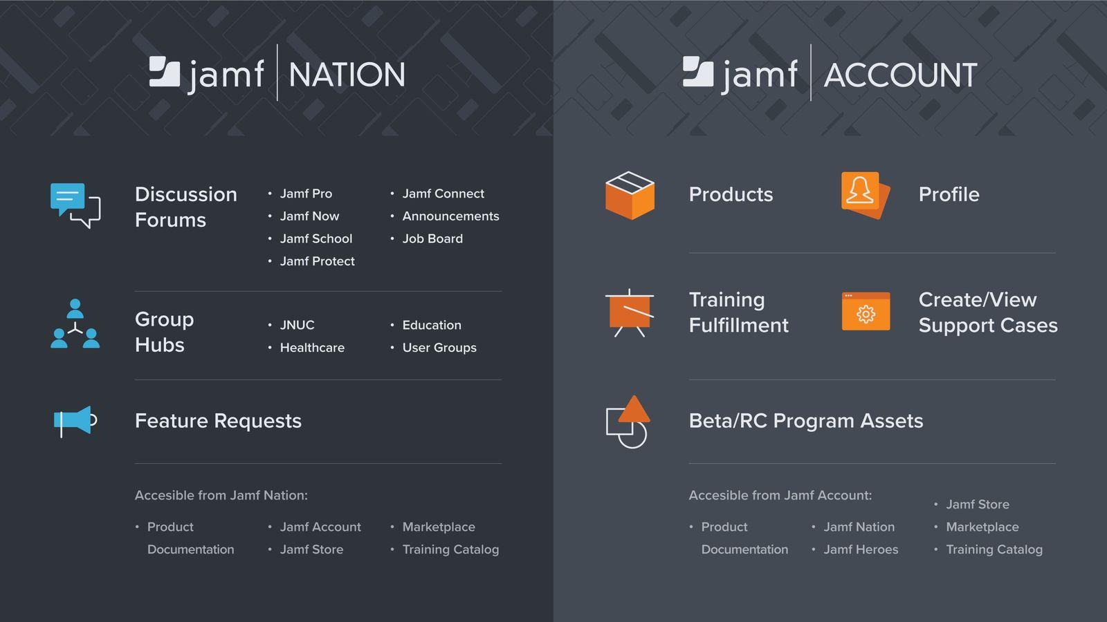 Comparison chart of Jamf Nation v. Jamf Account