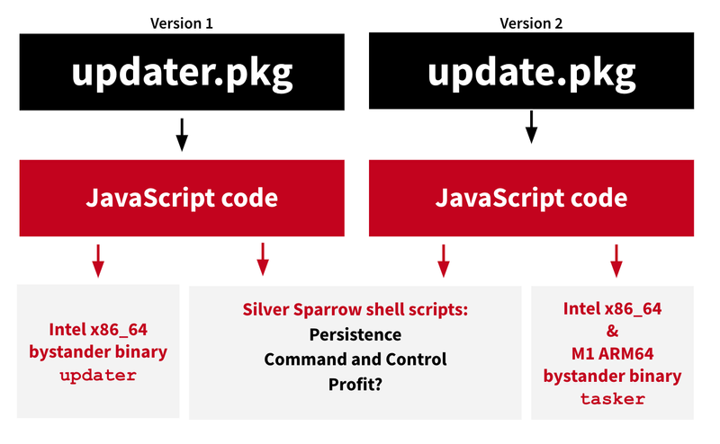 Version 1: updater.pkg -> JavaScript code -> Intel x86_64 bystander binary updater -> Silver Sparrow shell scripts: persistence, command and control, profit? Vers. 2: update.pkg -> JavaScript code -> Intel x86_64 & M1 ARM64 bystander binary update tasker