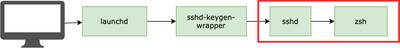 Standard process tree: Computer —> launchd —> ssh-keygen-wrapper —> sshd —> zsh