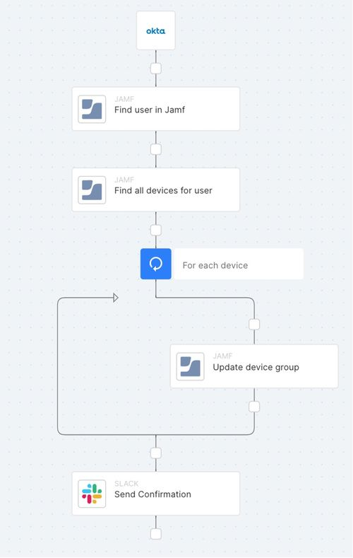Workflow of automation process for Jamf and Torq integration.
